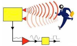 Принципы работы инфракрасных датчиков