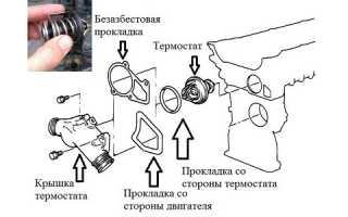 Принцип работы и установка термостата