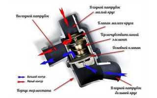 Признаки неисправности автомобильного термостата