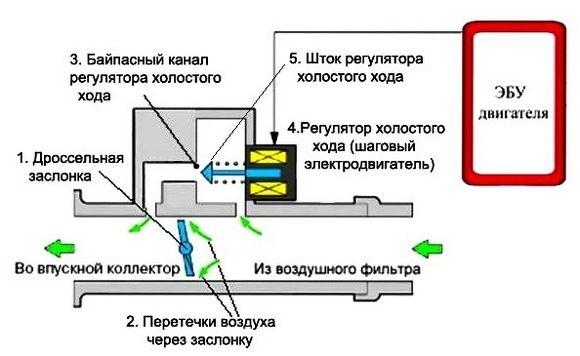 Схема ДХХ
