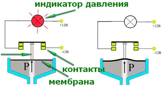 Датчик давления масла ваз 2115 2