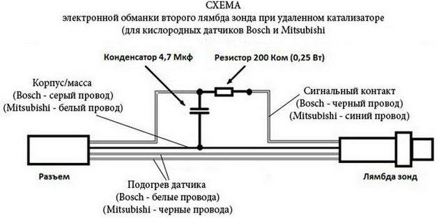 Схема обхода