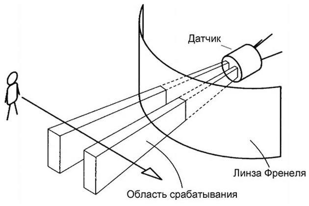 Настройка датчика движения 4