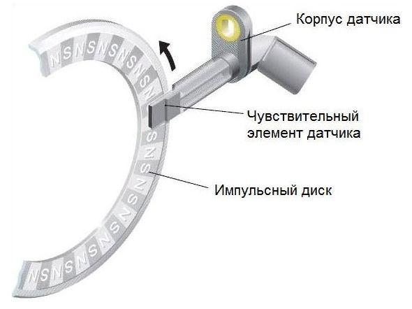 Магниторезистивный датчик