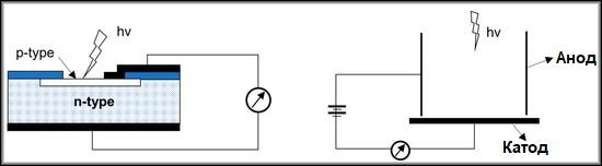 типы фотоэлектрических устройств (слева – полупроводниковое, справа – фотоэмиссионное)