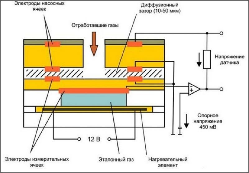 Конструкция широкополостного элемента