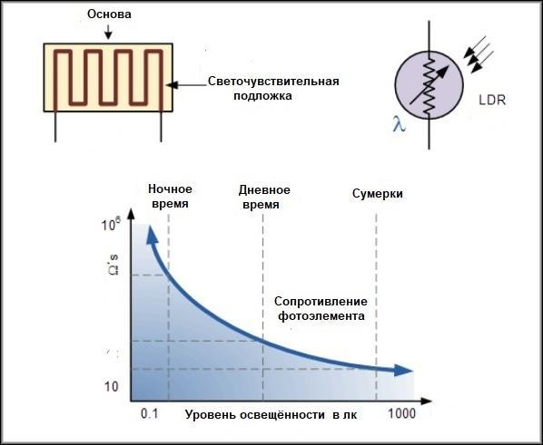 устройство и принцип действия фоторезистора