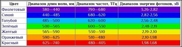 таблица соотношения цветов с их волновыми характеристиками