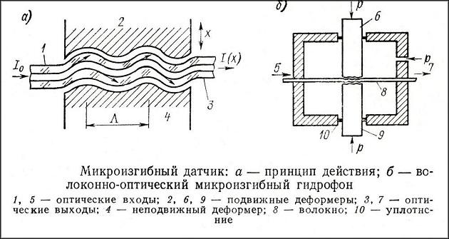 один из видов волоконно-оптических датчиков с принципом действия