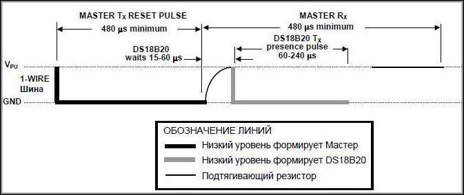 шина 1-Wire