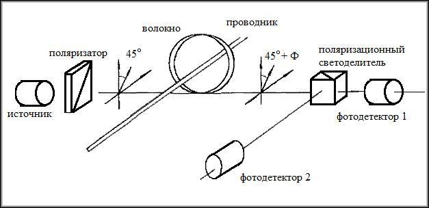 принцип работы одного из видов поляризационного датчика