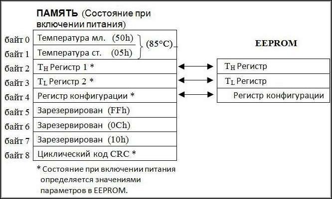 структура памяти EEPROM