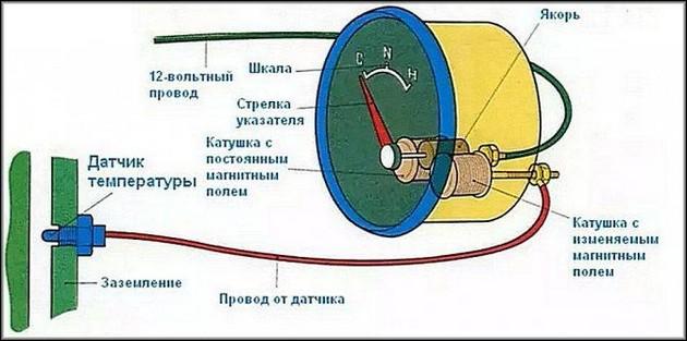 Датчик температуры ВАЗ 2106