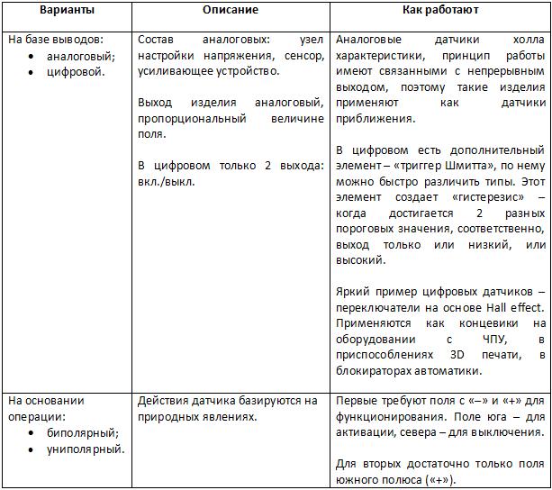 Таблица датчики Холла