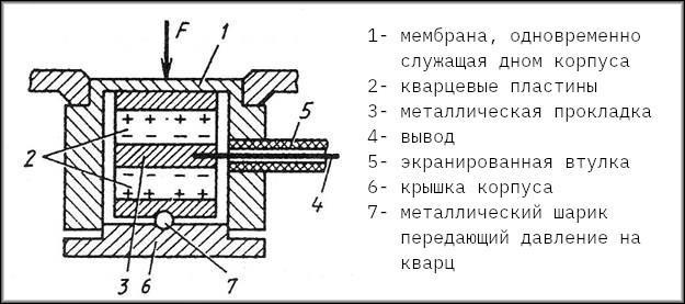 устройство пьезоэлементов в конструкции сенсора