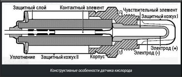 Датчик кислорода (лямбда-зонд)