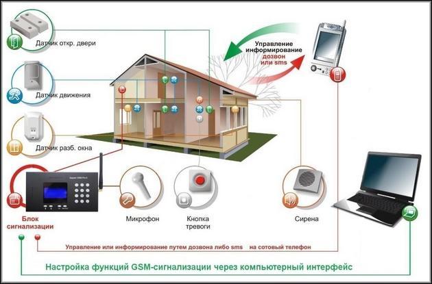 Как работают охранные датчики GSM