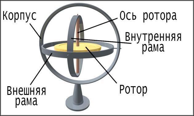 устройство механического гироскопа