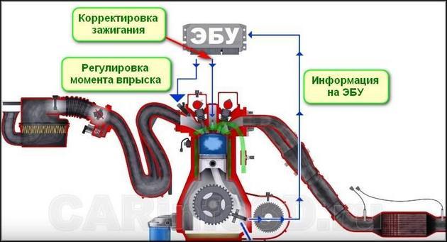 Схема функционирования ЭБУ с ДПКВ