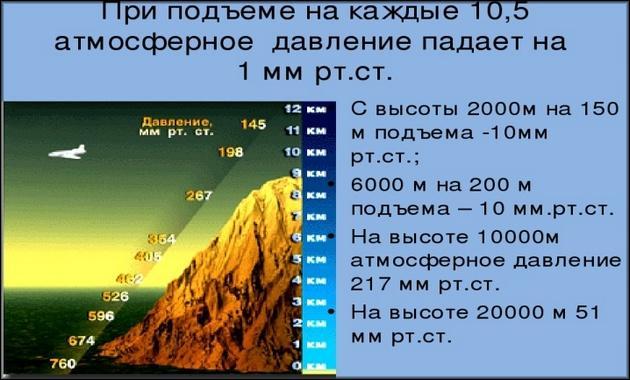 Барометром можно определить высоту возвышенностей