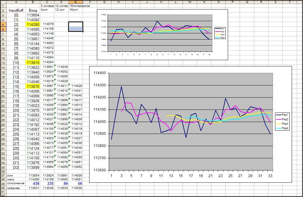 таблица Excel демонстрирующая изменение определяемых сигналов на вводе HX711