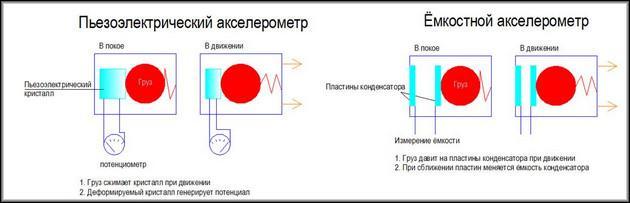 внутреннее устройство детектора ускорения