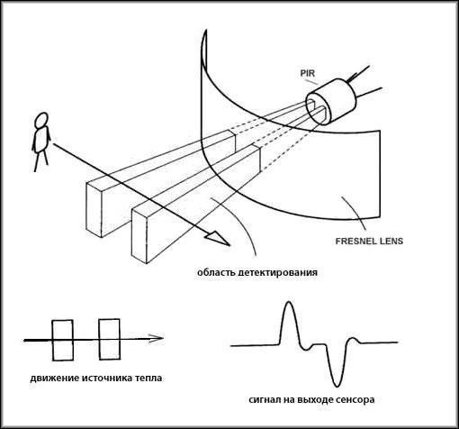 Пассивные датчики движения