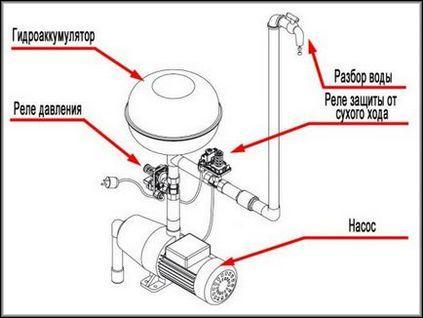 Расположение гидроаккумулятора в схеме с насосной станцией