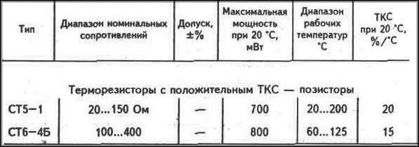 таблицы данных