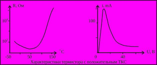 графики 2