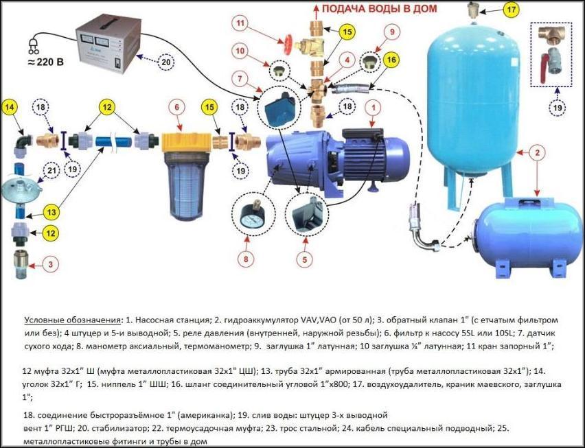 реле давления воды насоса устанавливается на специальный отвод