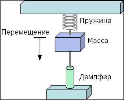 механический акселерометр