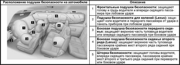 Где расположены автомобильные пневмоподушки безопасности