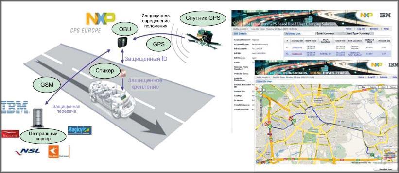 Схема телематики для организации сбора дорожных платежей