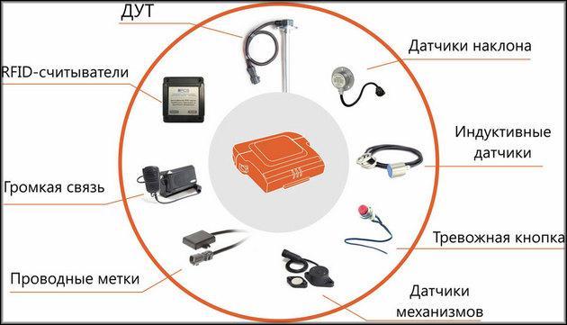 Как работает телематика