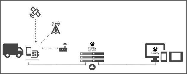 Машина сама уведомляет пользователя по GPRS