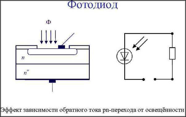 фотодиод