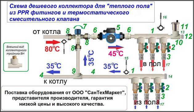 Пример температурной схемы