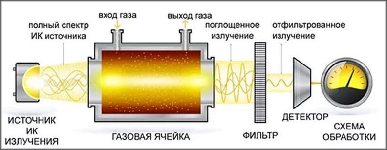 анализатор газов