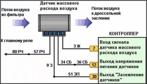 Как работают датчики расхода воздуха