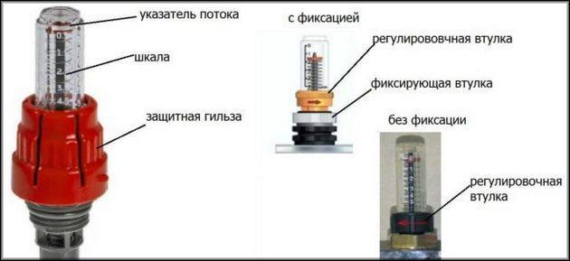 Конструкция водомера