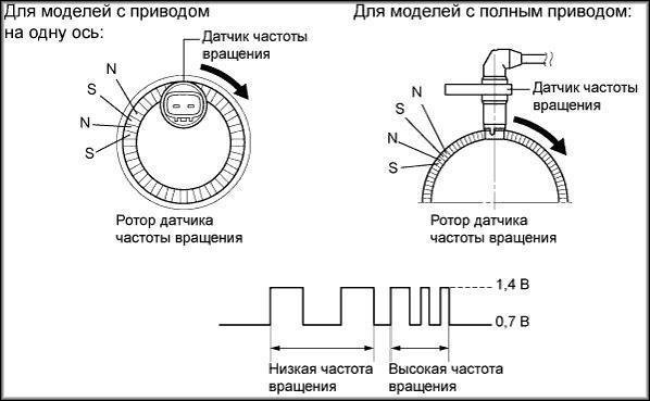 Разновидности автомобильных датчиков оборотов двигателя