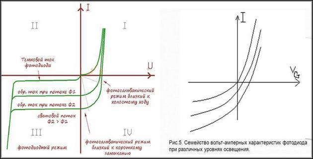 стандартная диаграмма ВАХ фотодиода