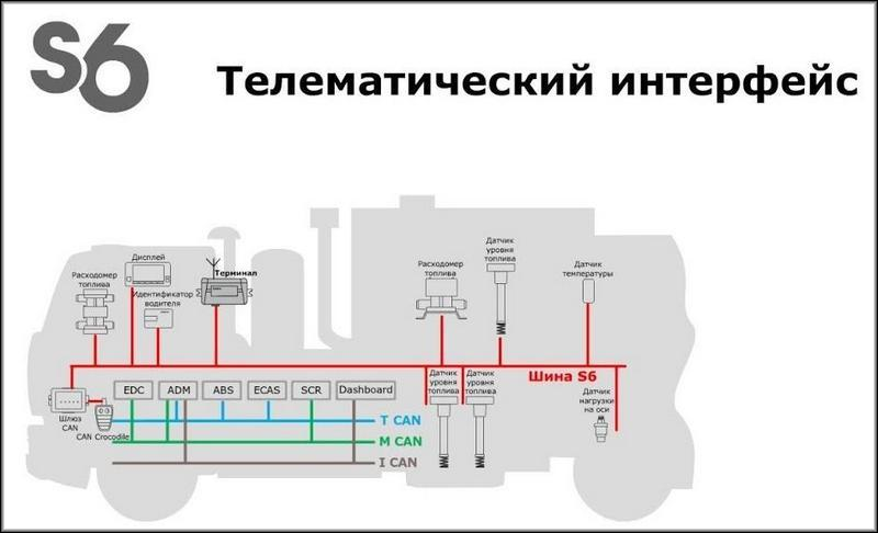 телеметрический интерфейс