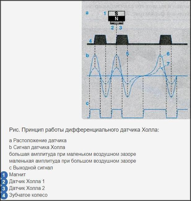 Датчики числа вращений двигателей с дифференциальными детекторами Холла