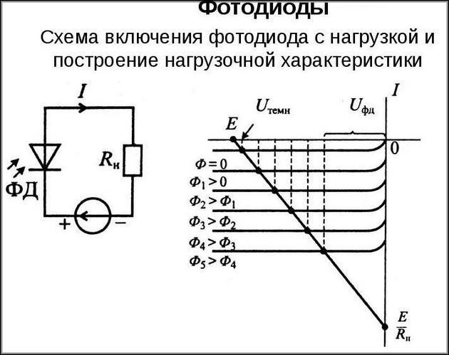 подбор фотодиодов к параметрам нагрузки