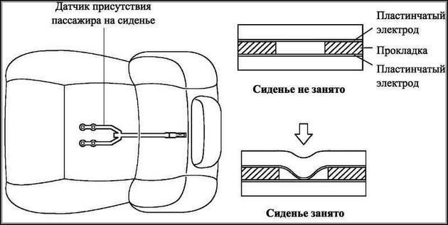 механизм Airbag