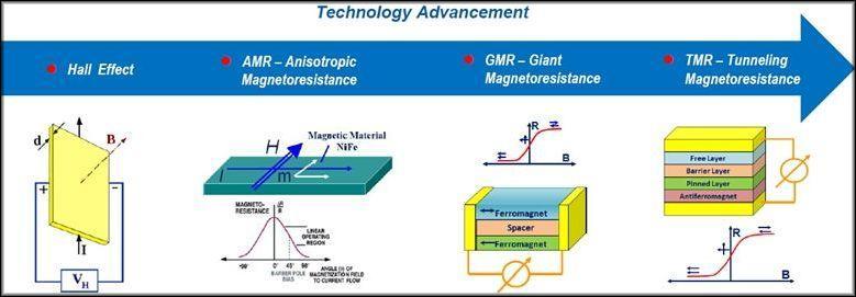Чувствительная часть AMR сенсоров