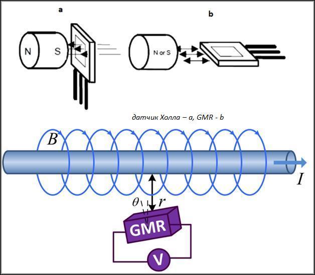 Продвинутые ГМР детекторы