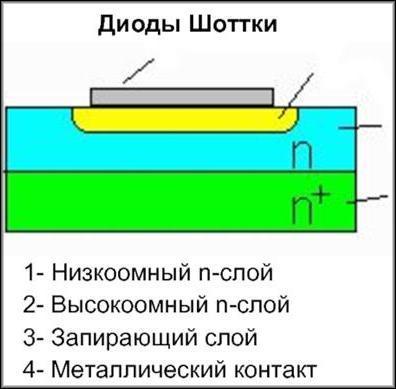 диоды Шоттки